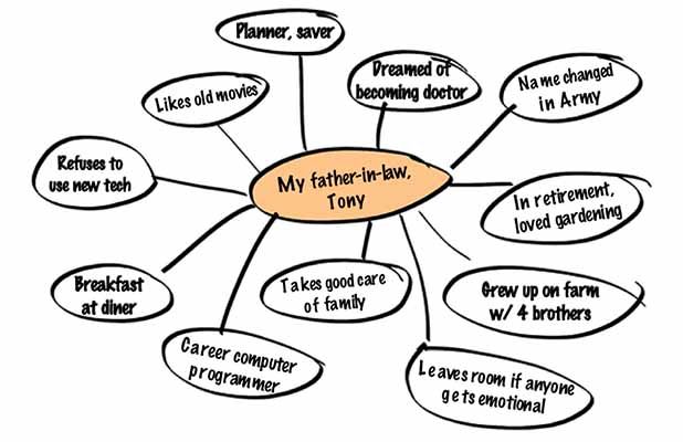Sample Mindmap for a Father's Obituary