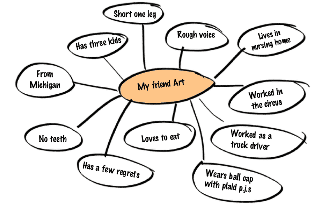 Mindmap used to write barf draft of obituary for Art Ellefsen.